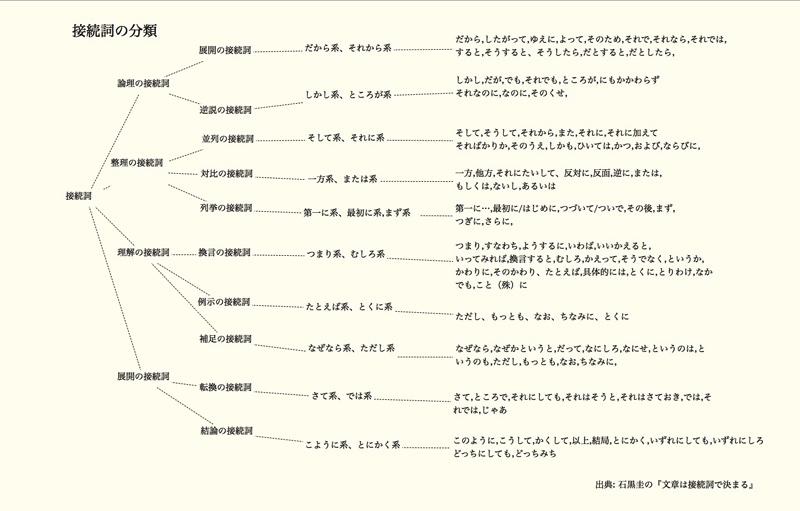 接続詞の分類A